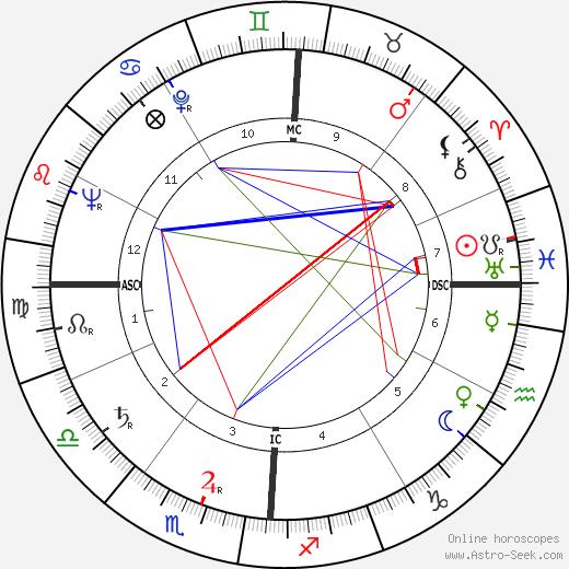 Walter Schirra astro natal birth chart, Walter Schirra horoscope, astrology