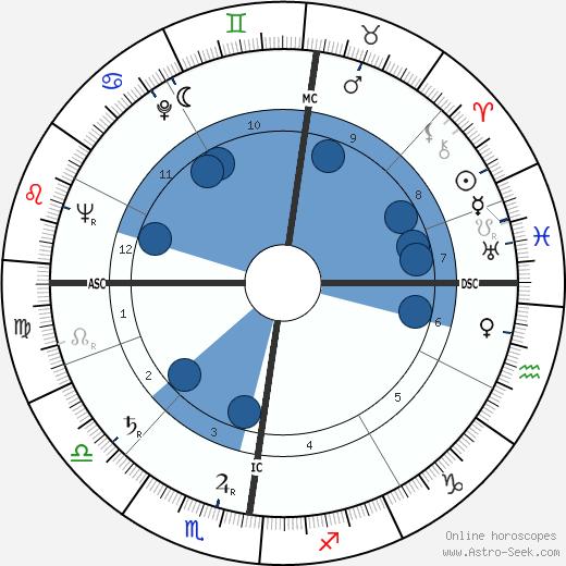Wim van Est wikipedia, horoscope, astrology, instagram