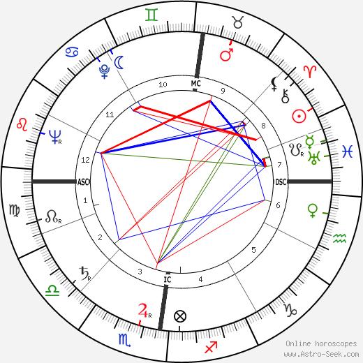 Wim van Est tema natale, oroscopo, Wim van Est oroscopi gratuiti, astrologia