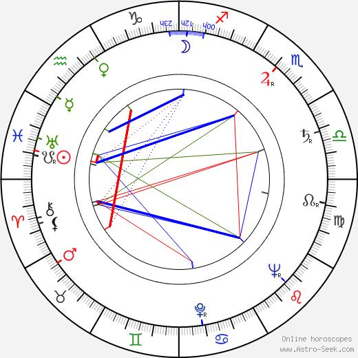 Yakov Segel birth chart, Yakov Segel astro natal horoscope, astrology
