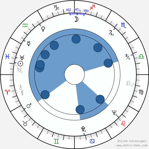 Zdenka Bergrová wikipedia, horoscope, astrology, instagram