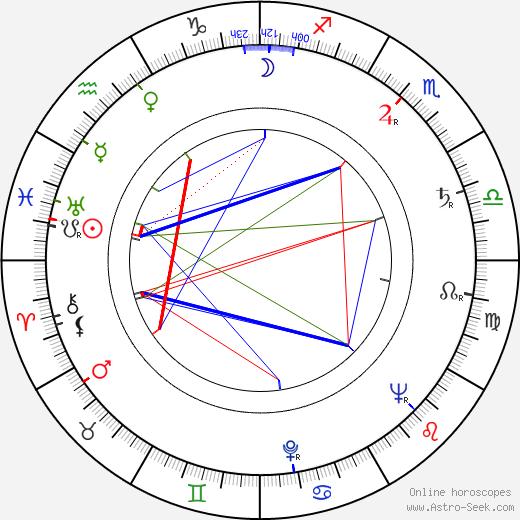 Zdenka Bergrová astro natal birth chart, Zdenka Bergrová horoscope, astrology