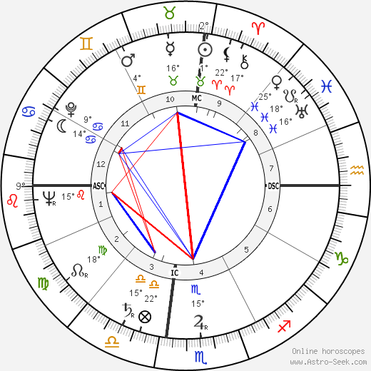 Aaron Spelling birth chart, biography, wikipedia 2017, 2018