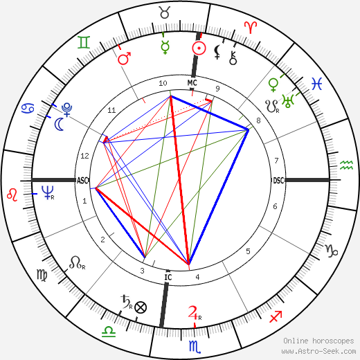 Aaron Spelling astro natal birth chart, Aaron Spelling horoscope, astrology