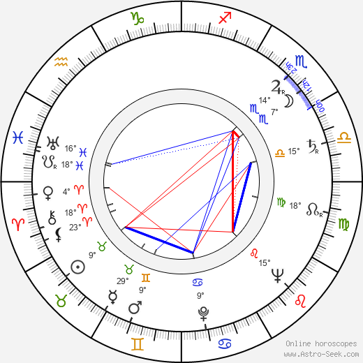 Al Lewis birth chart, biography, wikipedia 2019, 2020
