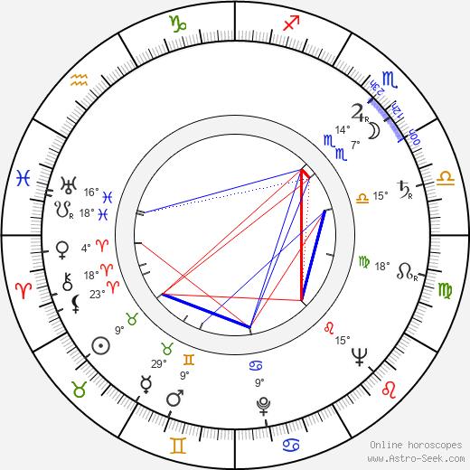 Al Lewis birth chart, biography, wikipedia 2020, 2021