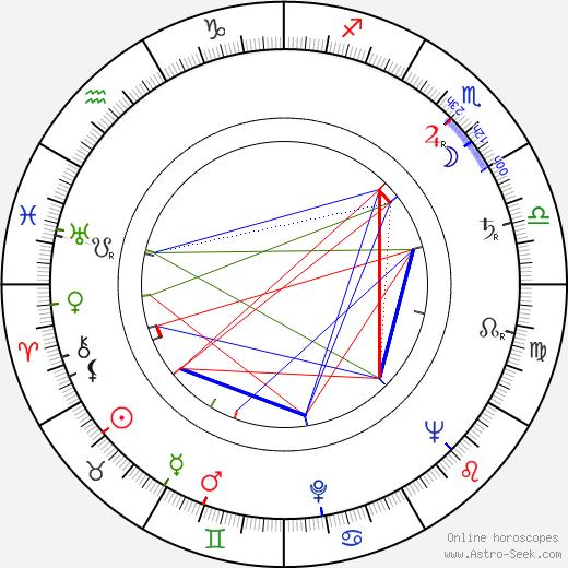 Al Lewis birth chart, Al Lewis astro natal horoscope, astrology