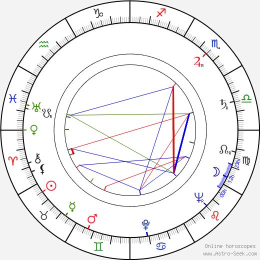 Andrzej Szczepkowski astro natal birth chart, Andrzej Szczepkowski horoscope, astrology