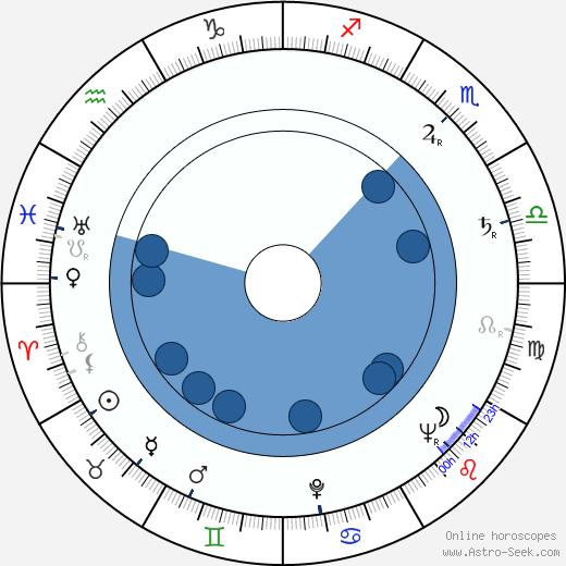 Anita Björk wikipedia, horoscope, astrology, instagram