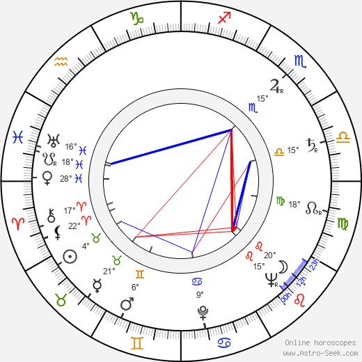 Anita Björk birth chart, biography, wikipedia 2020, 2021