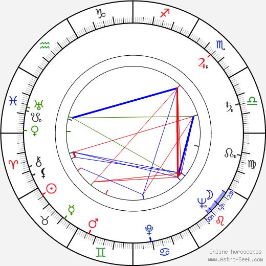 Anita Björk birth chart, Anita Björk astro natal horoscope, astrology