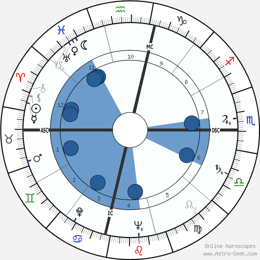 Ann Miller horoscope, astrology, sign, zodiac, date of birth, instagram