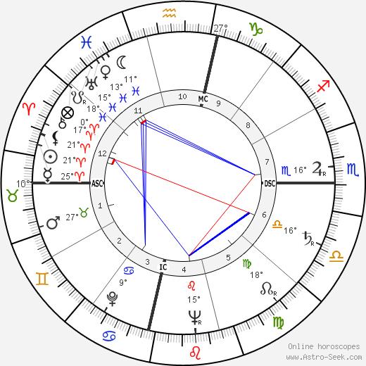 Ann Miller birth chart, biography, wikipedia 2018, 2019