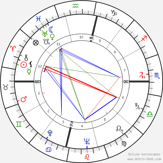 Ann Miller astro natal birth chart, Ann Miller horoscope, astrology