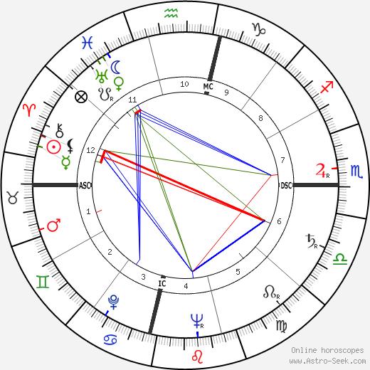 Энн Миллер Ann Miller день рождения гороскоп, Ann Miller Натальная карта онлайн
