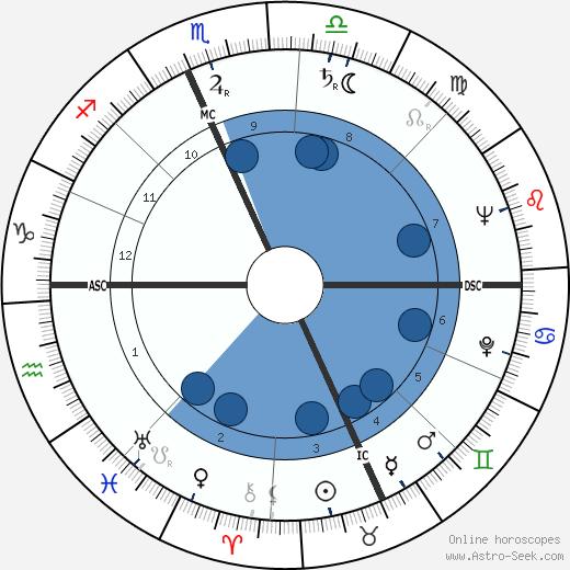 Anna Salvatore wikipedia, horoscope, astrology, instagram