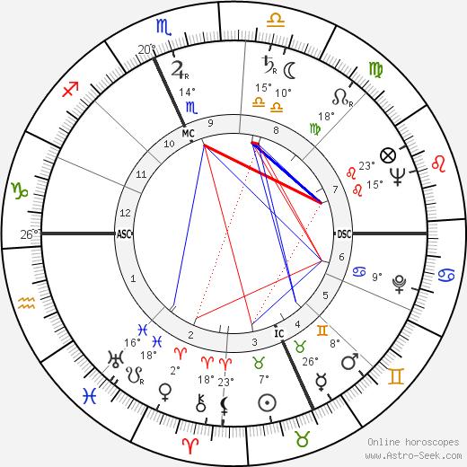 Anna Salvatore birth chart, biography, wikipedia 2019, 2020