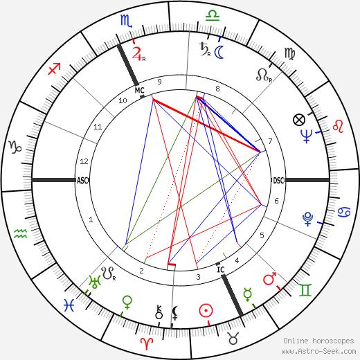Anna Salvatore birth chart, Anna Salvatore astro natal horoscope, astrology