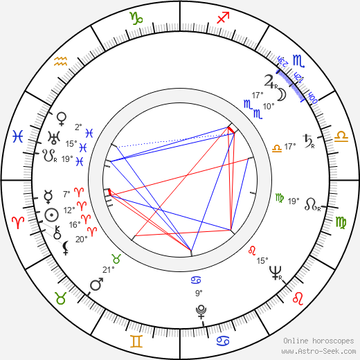 Beba Bidart birth chart, biography, wikipedia 2019, 2020