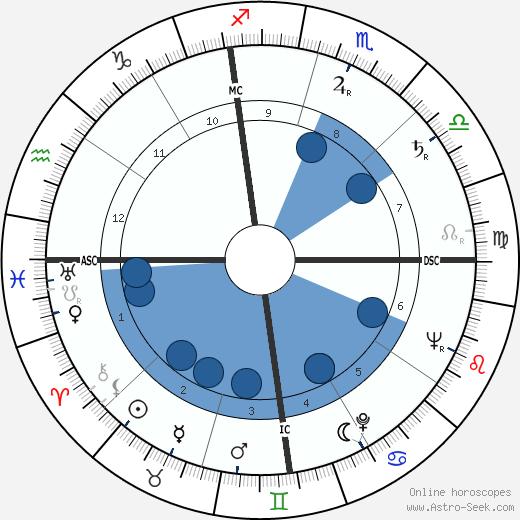 Bettie Page wikipedia, horoscope, astrology, instagram