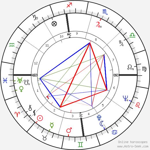 Bettie Page tema natale, oroscopo, Bettie Page oroscopi gratuiti, astrologia