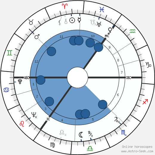 Diana Vandenberg wikipedia, horoscope, astrology, instagram