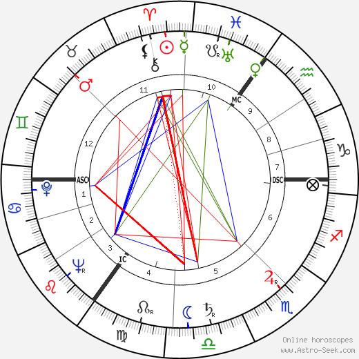 Diana Vandenberg tema natale, oroscopo, Diana Vandenberg oroscopi gratuiti, astrologia