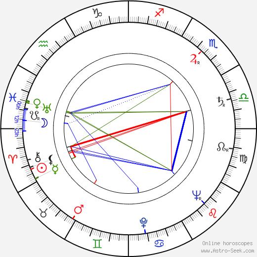 Don Adams astro natal birth chart, Don Adams horoscope, astrology