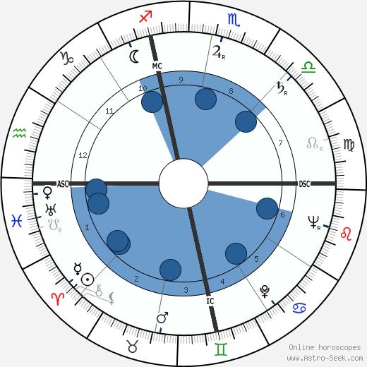 Edd Miller wikipedia, horoscope, astrology, instagram