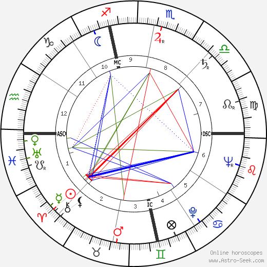 Edd Miller astro natal birth chart, Edd Miller horoscope, astrology