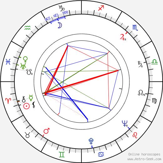 Edward Mulhare tema natale, oroscopo, Edward Mulhare oroscopi gratuiti, astrologia