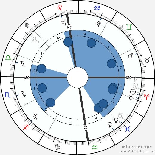 Eleanora Kimmel wikipedia, horoscope, astrology, instagram