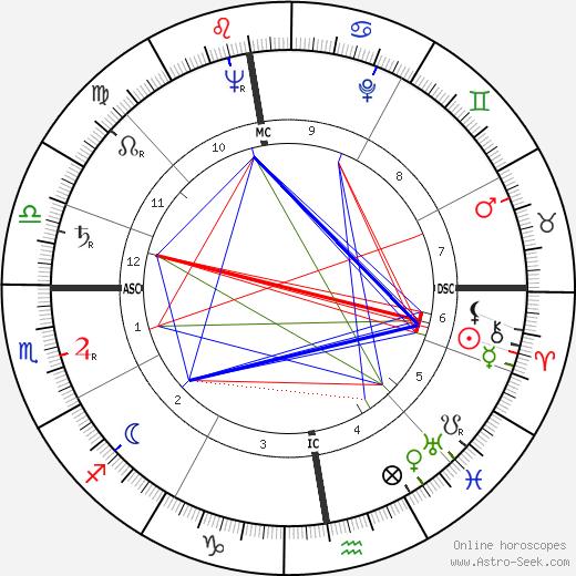 Eleanora Kimmel tema natale, oroscopo, Eleanora Kimmel oroscopi gratuiti, astrologia
