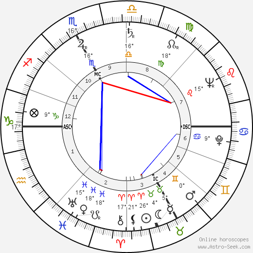 Etienne Bally birth chart, biography, wikipedia 2020, 2021