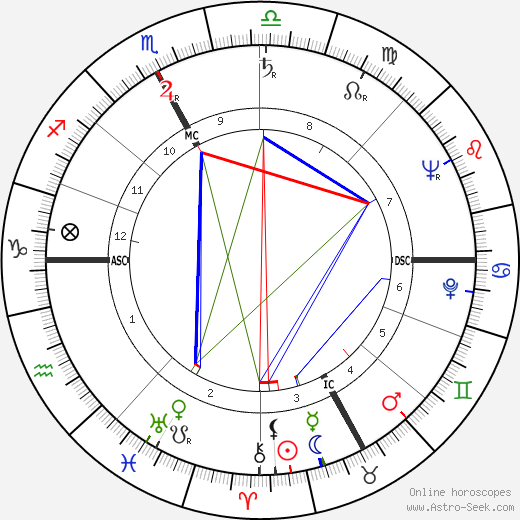 Etienne Bally birth chart, Etienne Bally astro natal horoscope, astrology