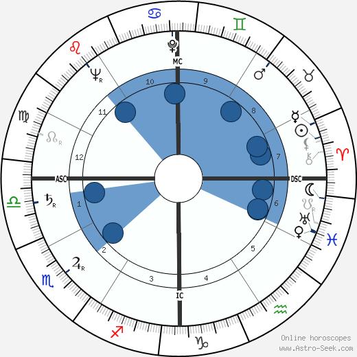 Frank Westmore wikipedia, horoscope, astrology, instagram