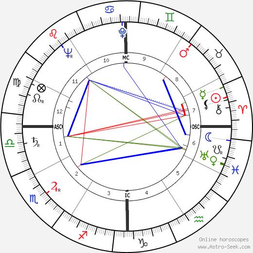 Frank Westmore tema natale, oroscopo, Frank Westmore oroscopi gratuiti, astrologia