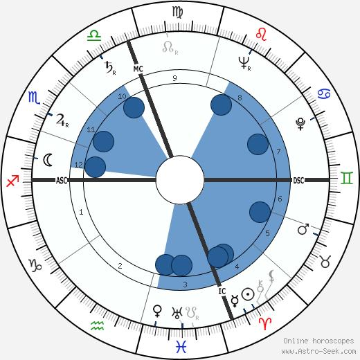 Gene Reynolds wikipedia, horoscope, astrology, instagram