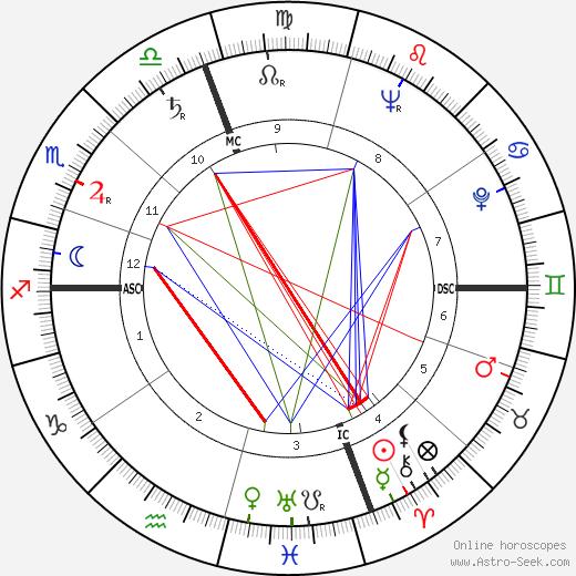 Gene Reynolds tema natale, oroscopo, Gene Reynolds oroscopi gratuiti, astrologia