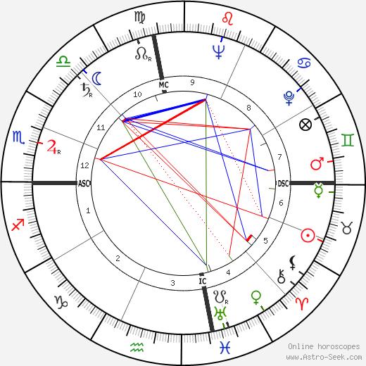 Джордж Макки George H. McKee день рождения гороскоп, George H. McKee Натальная карта онлайн