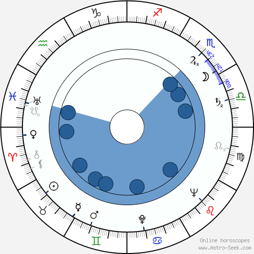 Ghedi Lönnberg wikipedia, horoscope, astrology, instagram