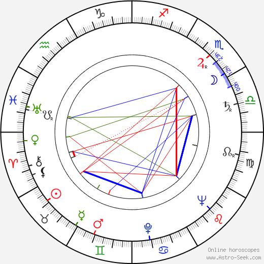 Ghedi Lönnberg день рождения гороскоп, Ghedi Lönnberg Натальная карта онлайн