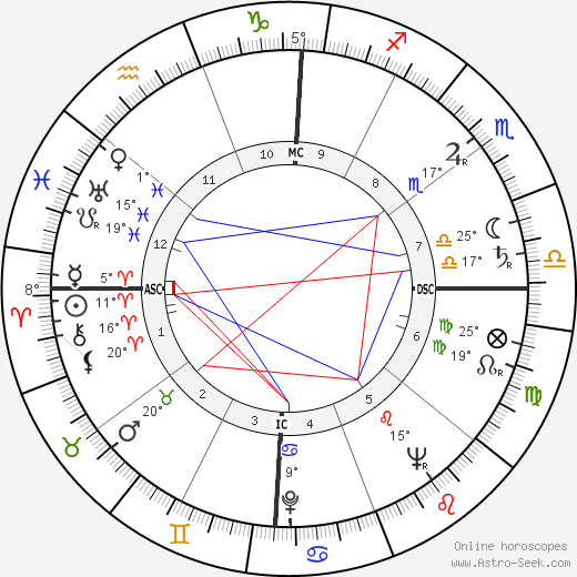 Gloria Henry birth chart, biography, wikipedia 2018, 2019