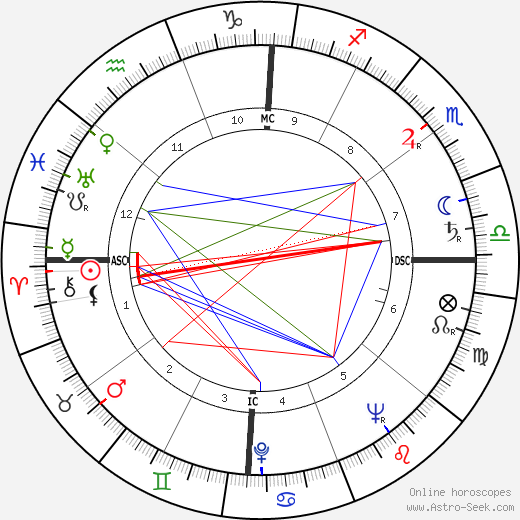 Gloria Henry astro natal birth chart, Gloria Henry horoscope, astrology