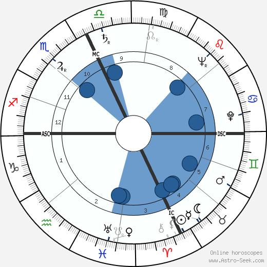 Harry Reasoner wikipedia, horoscope, astrology, instagram