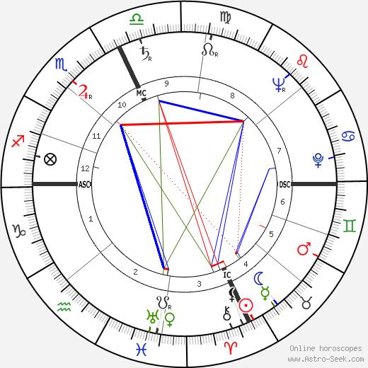 Harry Reasoner tema natale, oroscopo, Harry Reasoner oroscopi gratuiti, astrologia