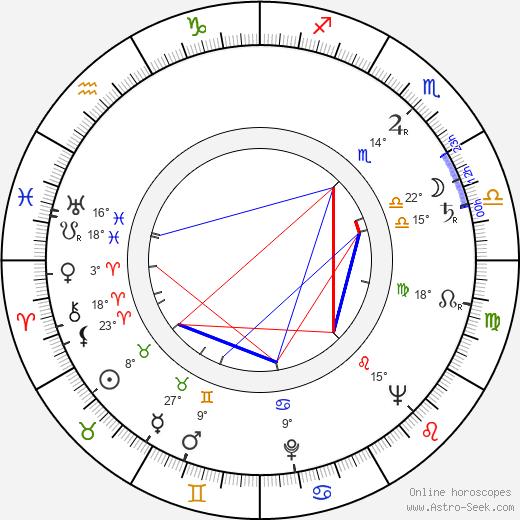 Irvin Kershner birth chart, biography, wikipedia 2018, 2019