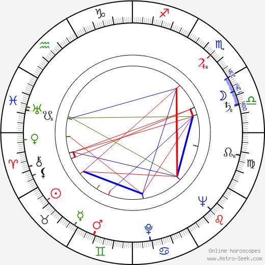 Irvin Kershner astro natal birth chart, Irvin Kershner horoscope, astrology