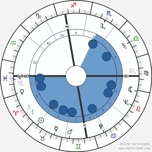 Jackie Flynt wikipedia, horoscope, astrology, instagram