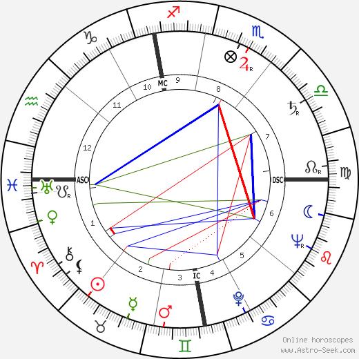 Jackie Flynt tema natale, oroscopo, Jackie Flynt oroscopi gratuiti, astrologia